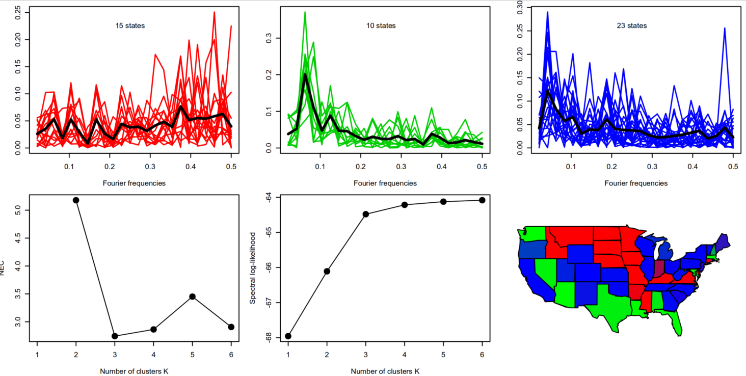 multivariate time frame line classification utilizing Convolutional Neural Networks